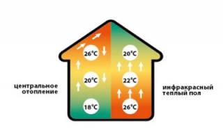 Как правильно положить теплый пол?
